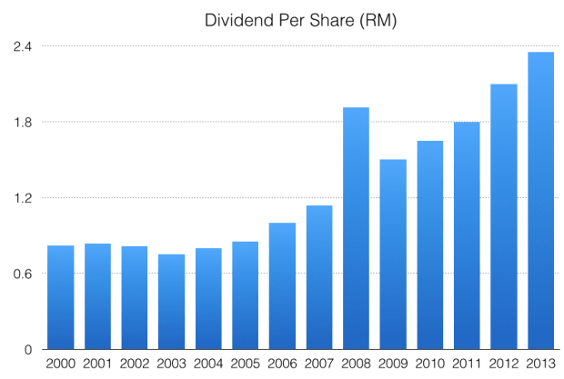 nestle-malaysia-dividends