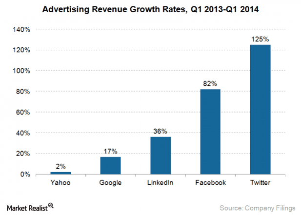 internet-ad-growth