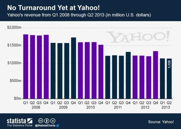 yahoo-revenue