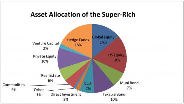 asset-allocation-of-the-super-rich