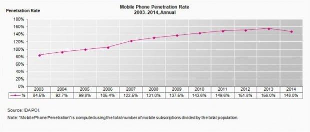 mobile-penetration