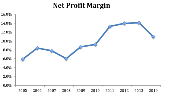 Dutch Lady Net Margin