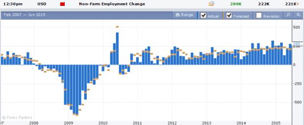 non-farm employment