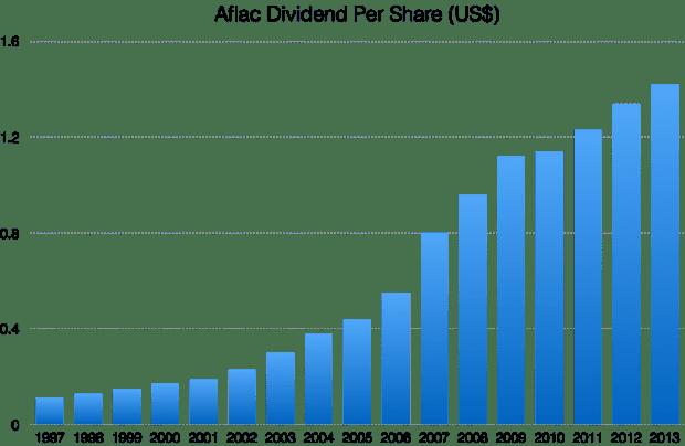 AFL dividends