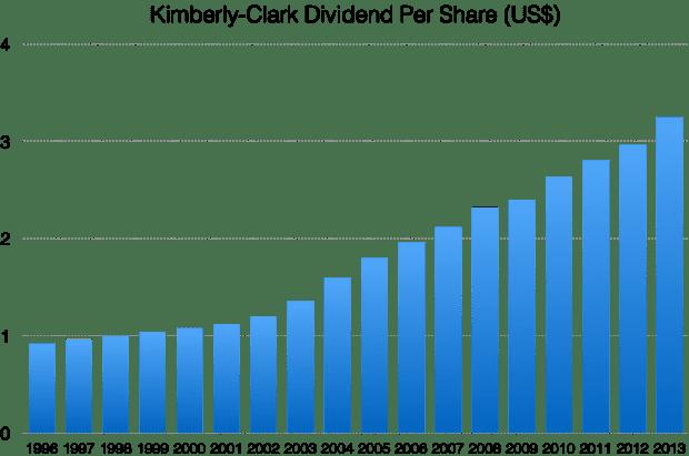 KMB dividends
