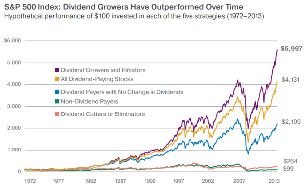 dividend growers outperform