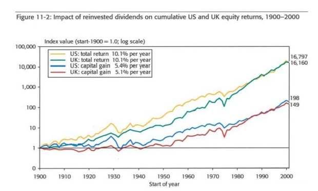 dividends reinvested