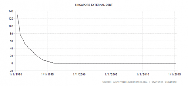 Singapore debt
