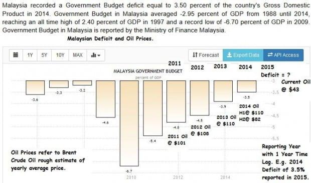 malaysa budget