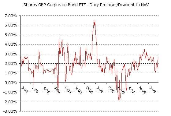 bond premium-discount