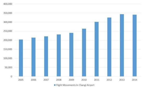 flight movements changi