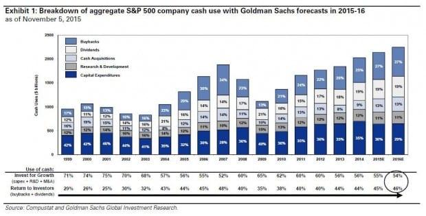S&P 500 capex
