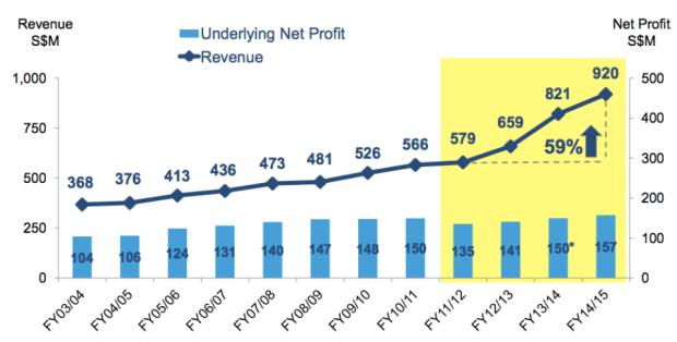 SingPost revenue