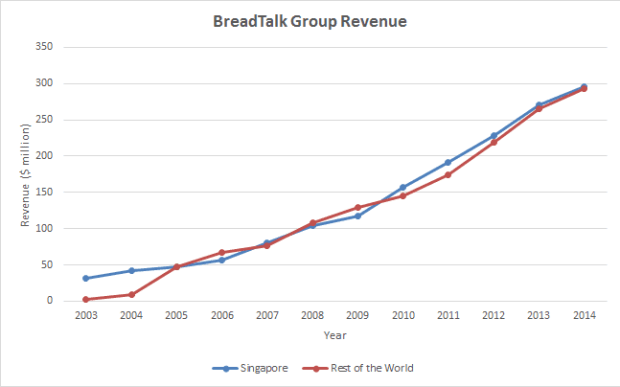 breadtalk revenue 2003-2014