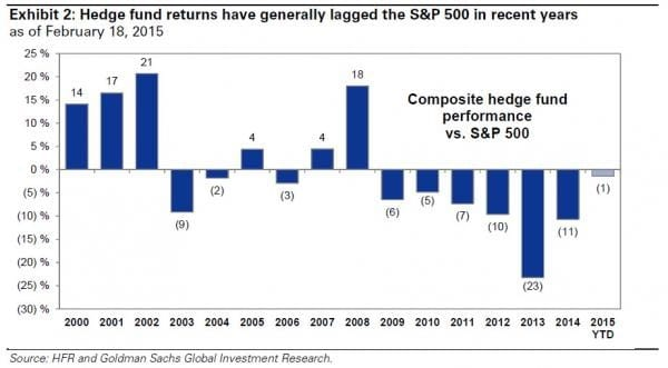 hedge fund returns