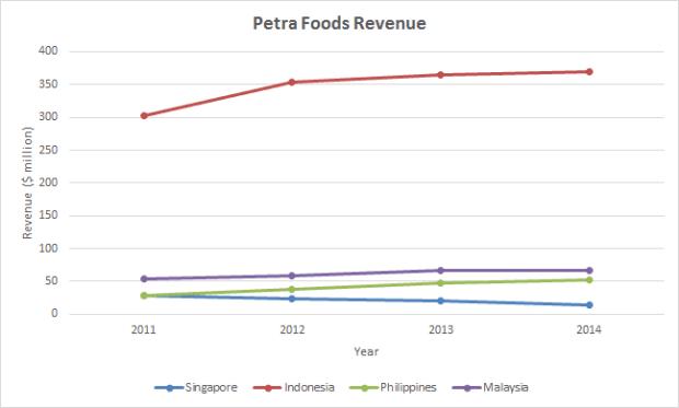 petra revenue 2011-2014