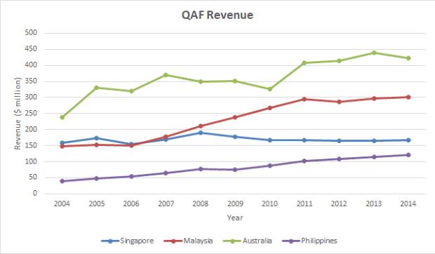 qaf revenue 2004-2014