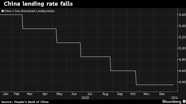 china lending rate