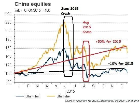 shanghai shenzhen chart