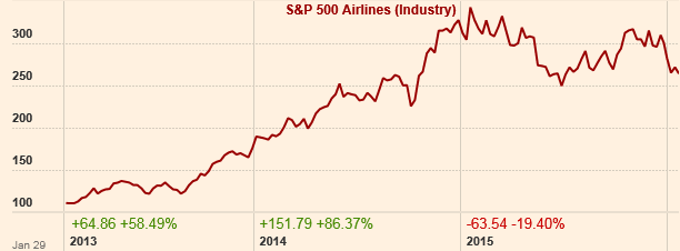 s&p airlines