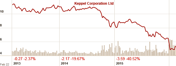 Keppel Chart 2013-2015