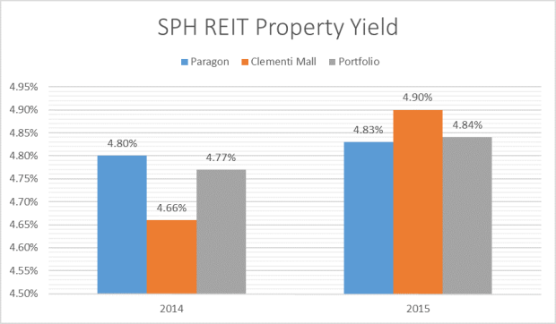 SPH REIT Property Yield