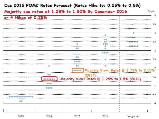 Dec2016_FOMC Forecast
