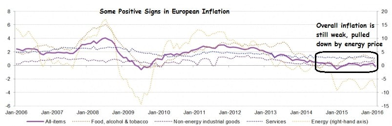 EuropeanInflation