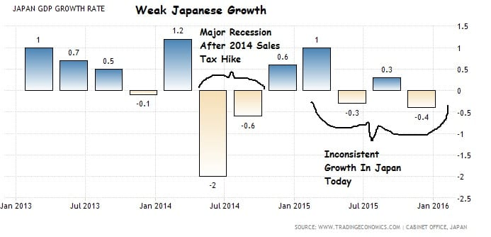 Weak Japanese Growth