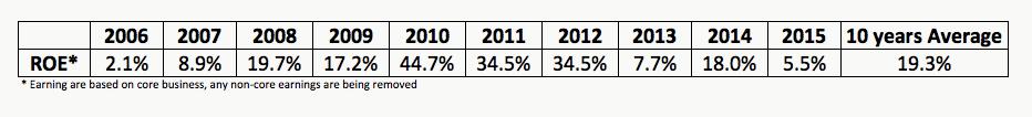 OSIM ROE 2006-2015