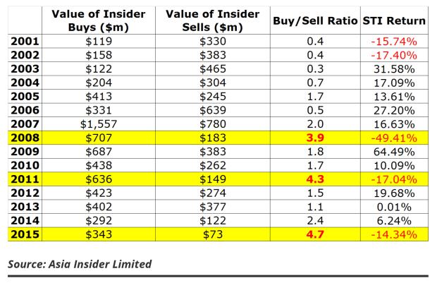 insider buys sells