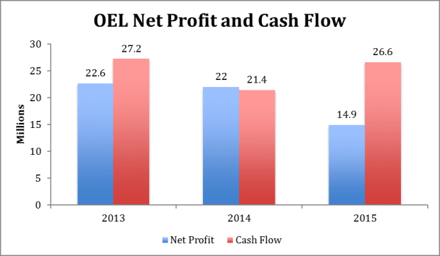 OEL net profit