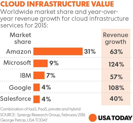 cloud infrastructure value