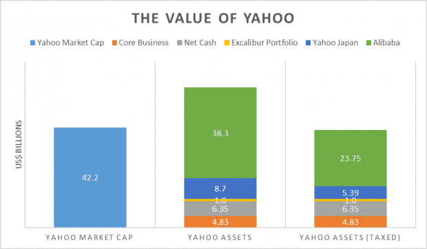 value of yahoo