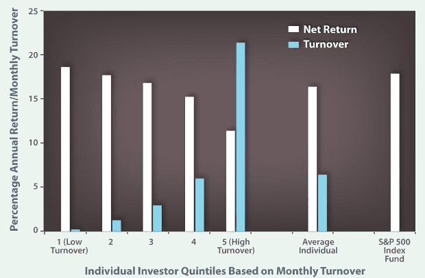 turnover-and-returns