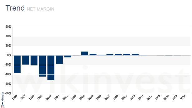 amzazon-net-margin