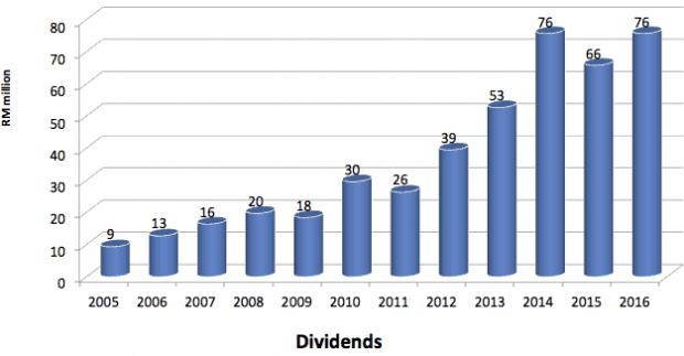 padini-dividend