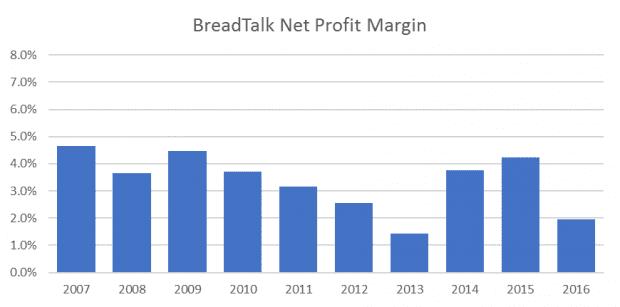 BreadTalk Net Profit