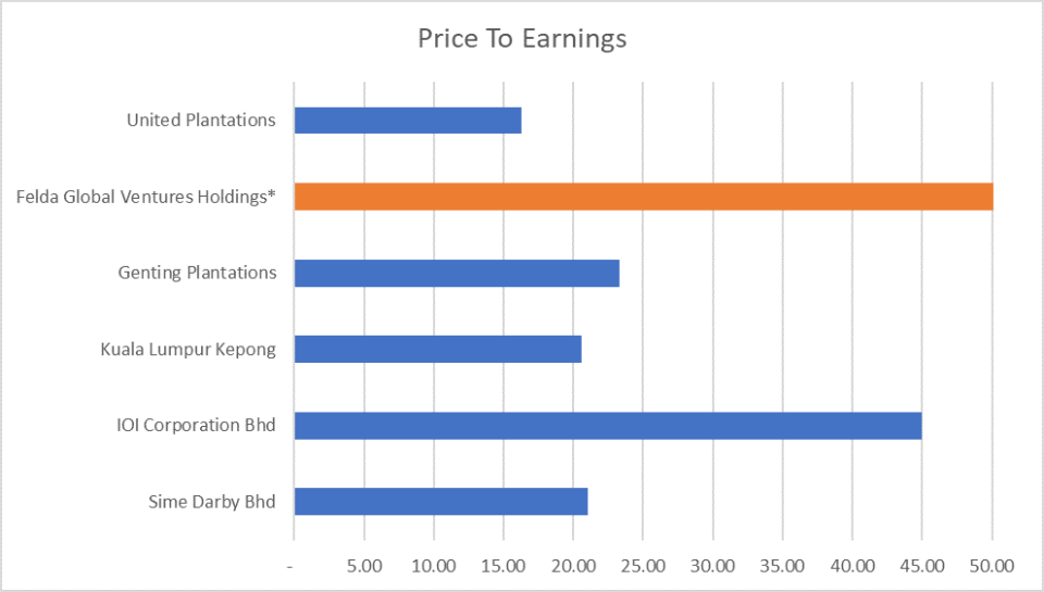 A competitive comparison of the 6 largest plantation companies in
