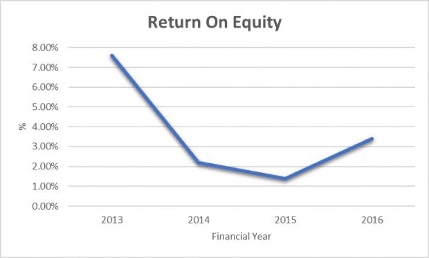 Return on equity not so impressive