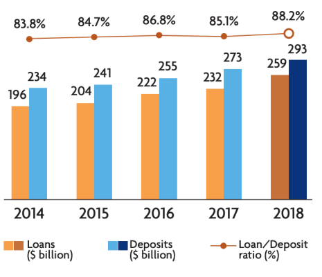 7 things I learned from the 2019 UOB Bank AGM