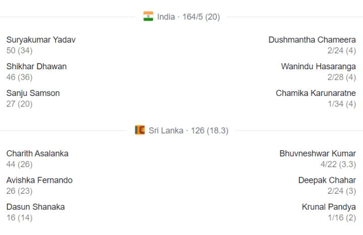 IndvsSL T20 Score card