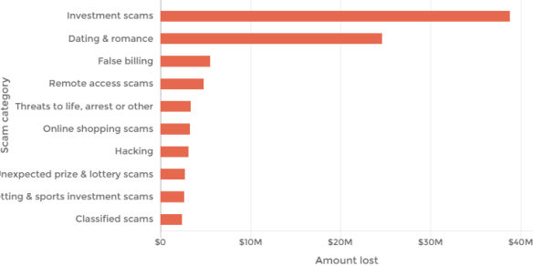 Online dating stats australien