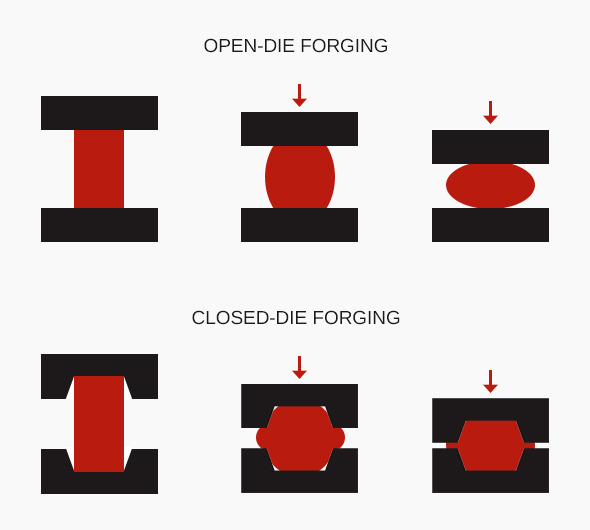Forging, Forging, FIGHTER JET METALS