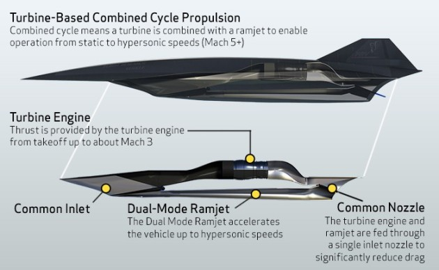 Spawn Of Blackbird: Lockheed-Martin's SR-72