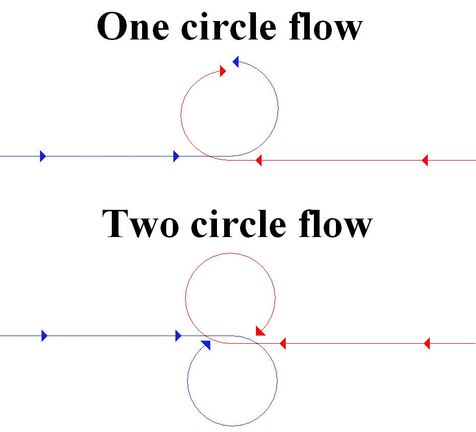 One vs Two Circle HABFM. Courtesy Wikipedia