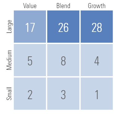 The breakdown of growth-value-blend styles within Vanguard's Total Stock Market fund.