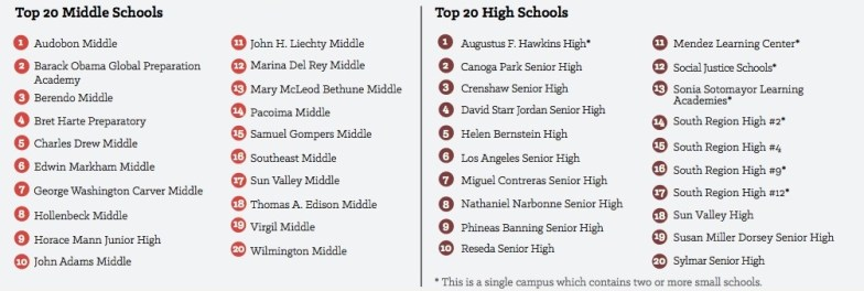 """Black, Brown, and Over-Policed"" - Top 20 Middle Schools and High Schools"