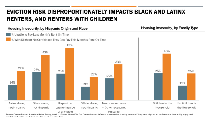 Eviction threat impact on Black and Brown people in the U.S.