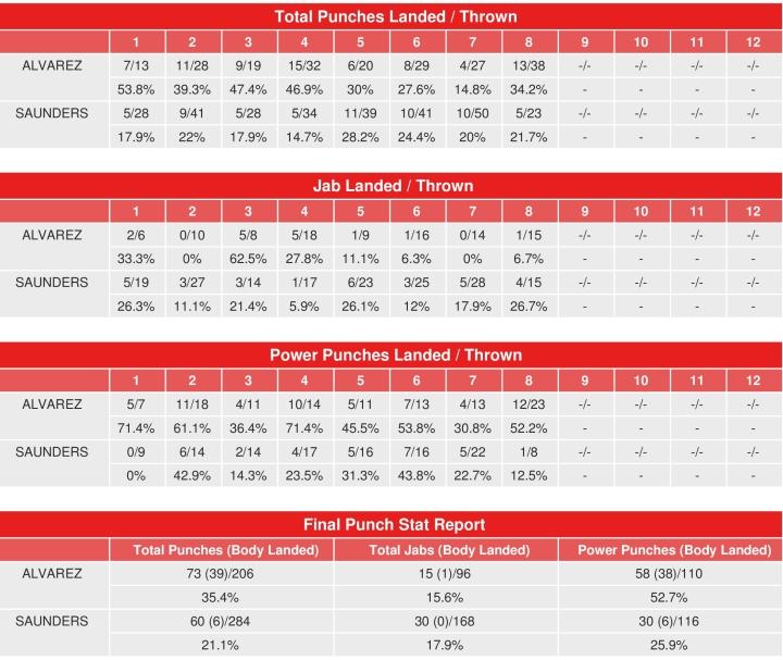 canelo-saunders-compubox-punch-stats.jpg